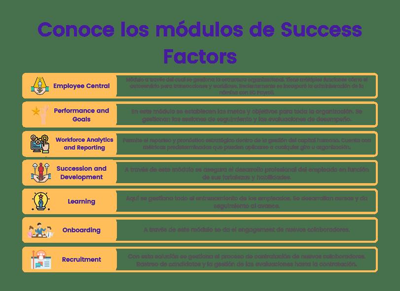 Módulos de Success Factors